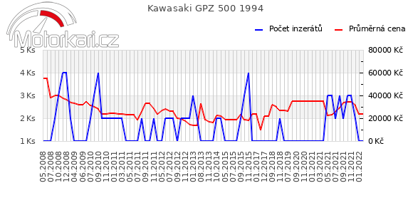 Kawasaki GPZ 500 1994