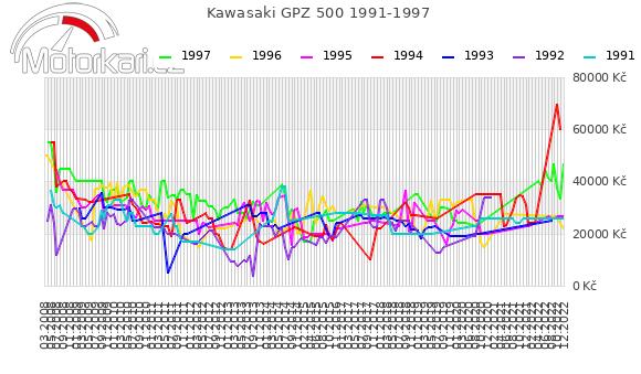 Kawasaki GPZ 500 1991-1997