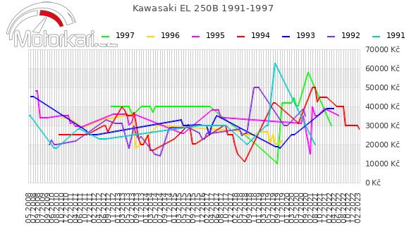 Kawasaki EL 250B 1991-1997