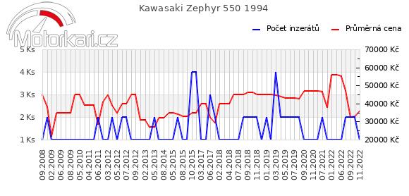 Kawasaki Zephyr 550 1994