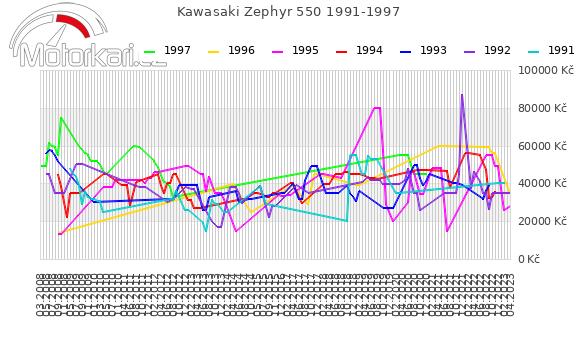 Kawasaki Zephyr 550 1991-1997