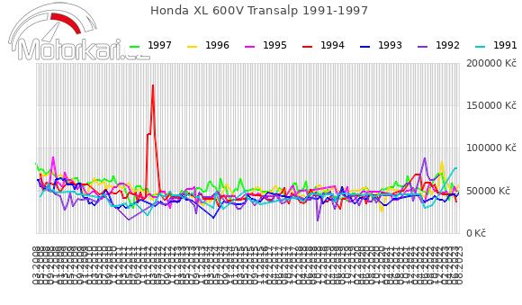 Honda XL 600V Transalp 1991-1997