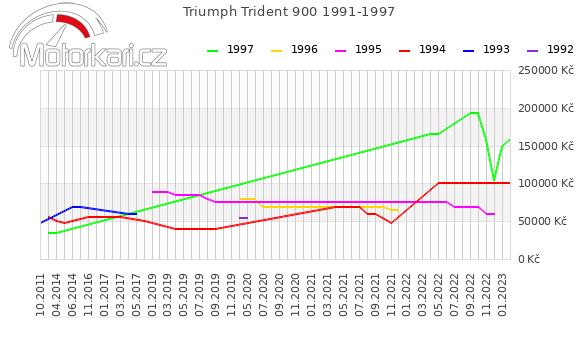 Triumph Trident 900 1991-1997