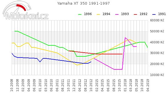 Yamaha XT 350 1991-1997