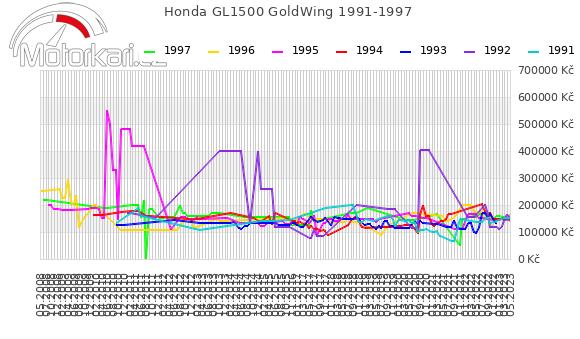 Honda GL1500 GoldWing 1991-1997