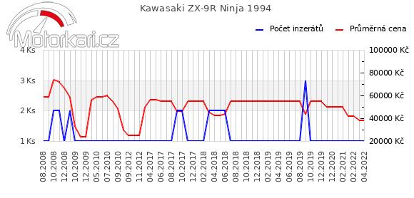 Kawasaki ZX-9R Ninja 1994