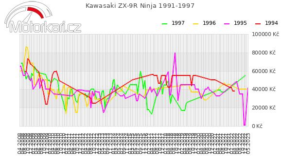 Kawasaki ZX-9R Ninja 1991-1997
