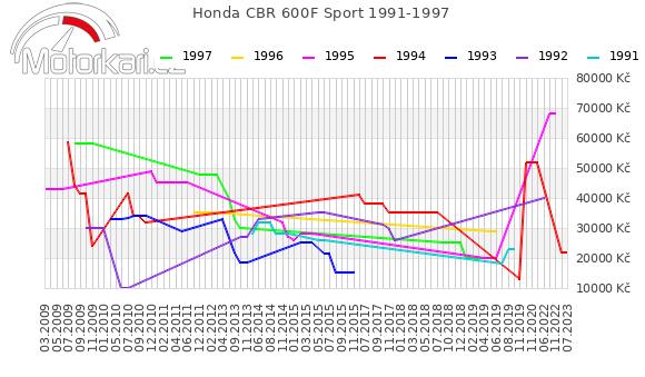 Honda CBR 600F Sport 1991-1997