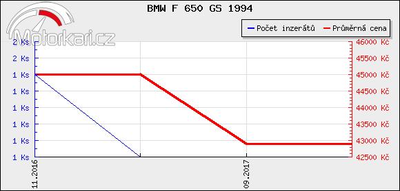 BMW F 650 GS 1994