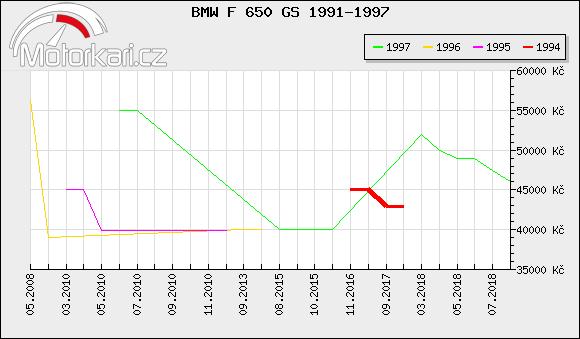 BMW F 650 GS 1991-1997