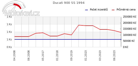 Ducati 900 SS 1994