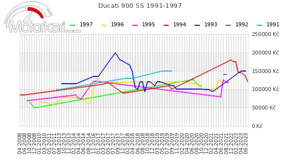 Ducati 900 SS 1991-1997