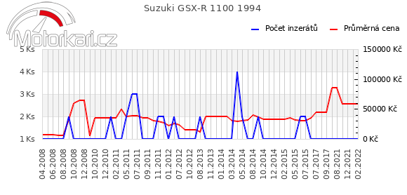 Suzuki GSX-R 1100 1994