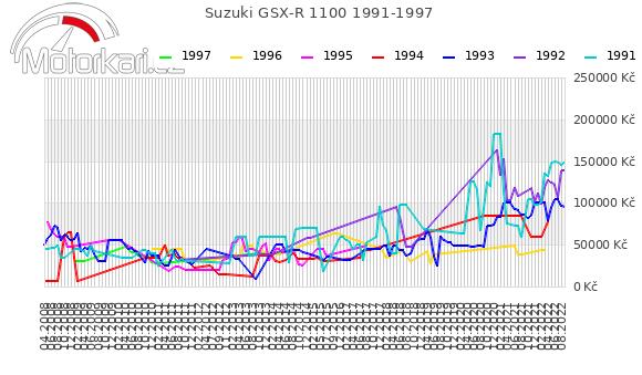 Suzuki GSX-R 1100 1991-1997