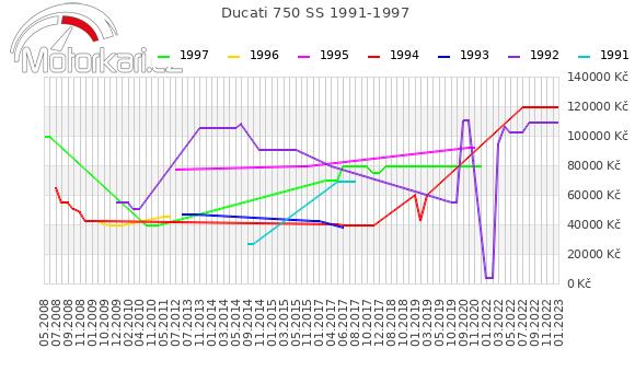 Ducati 750 SS 1991-1997
