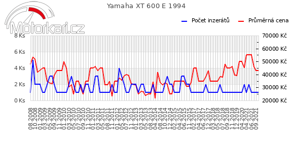 Yamaha XT 600 E 1994