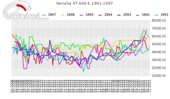 Yamaha XT 600 E 1991-1997