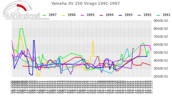 Yamaha XV 250 Virago 1991-1997