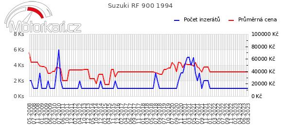 Suzuki RF 900 1994
