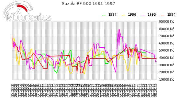 Suzuki RF 900 1991-1997