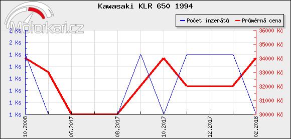 Kawasaki KLR 650 1994