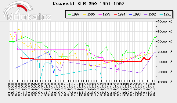 Kawasaki KLR 650 1991-1997