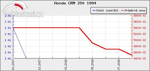 Honda CRM 250 1994