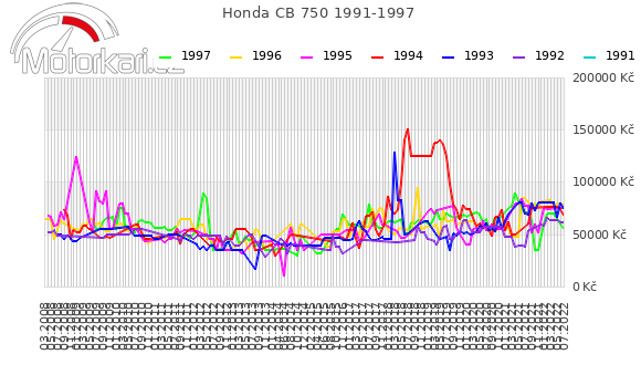 Honda CB 750 1991-1997
