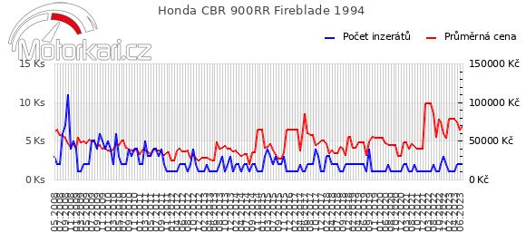 Honda CBR 900RR Fireblade 1994