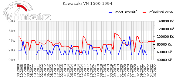 Kawasaki VN 1500 1994