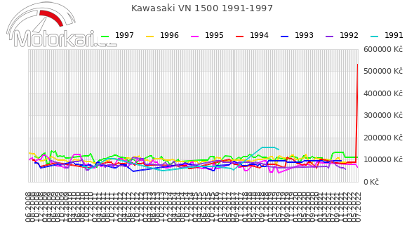 Kawasaki VN 1500 1991-1997