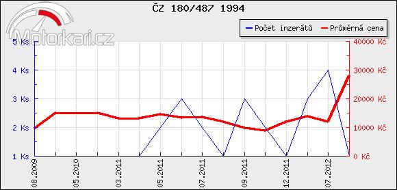 ÈZ 180/487 1994