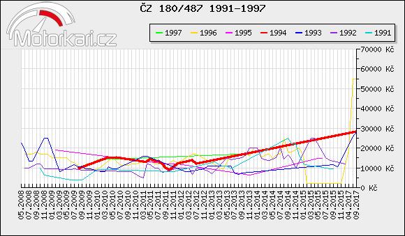 ÈZ 180/487 1991-1997