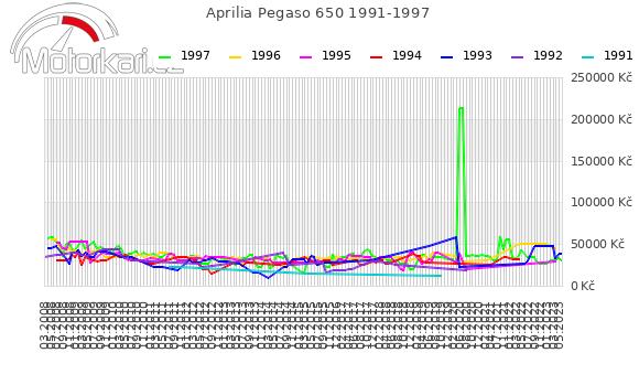 Aprilia Pegaso 650 1991-1997