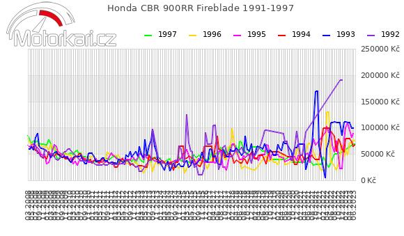 Honda CBR 900RR Fireblade 1991-1997