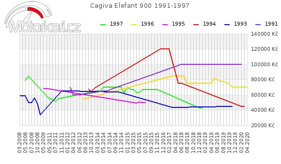 Cagiva Elefant 900 1991-1997