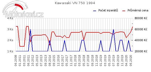 Kawasaki VN 750 1994