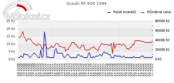 Suzuki RF 600 1994