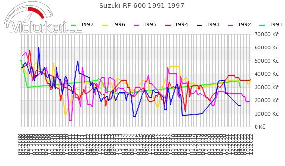 Suzuki RF 600 1991-1997