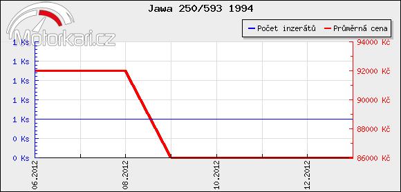 Jawa 250/593 1994