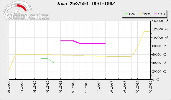 Jawa 250/593 1991-1997