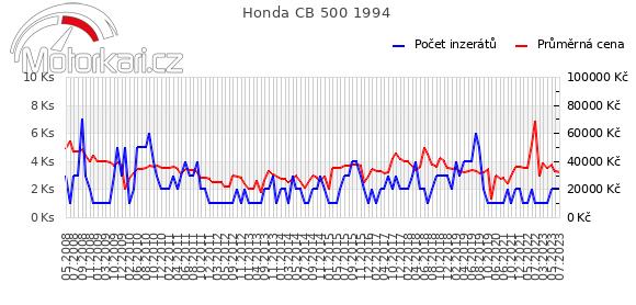 Honda CB 500 1994