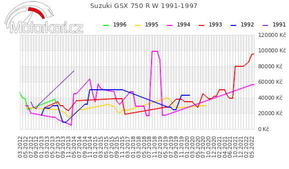 Suzuki GSX 750 R W 1991-1997
