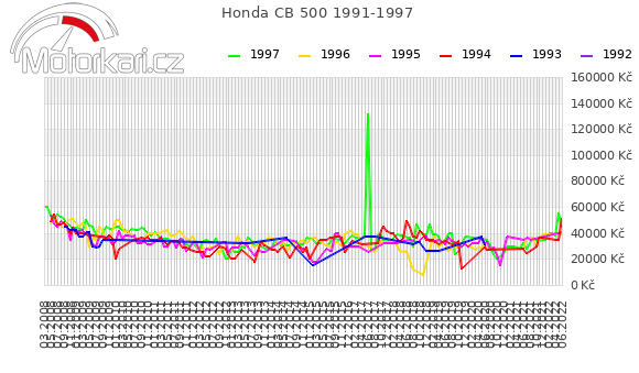 Honda CB 500 1991-1997