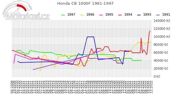 Honda CB 1000F 1991-1997
