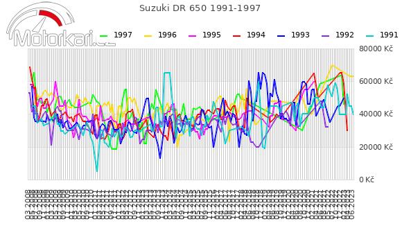 Suzuki DR 650 1991-1997
