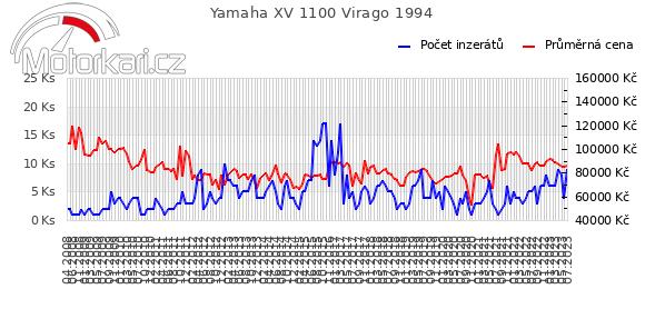 Yamaha XV 1100 Virago 1994
