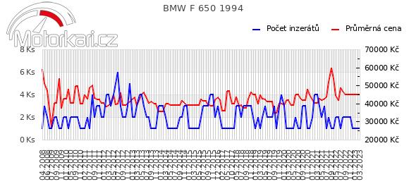 BMW F 650 1994
