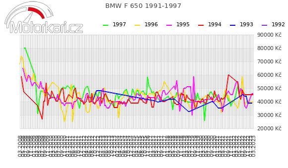 BMW F 650 1991-1997