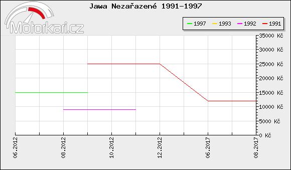 Jawa Nezaøazené 1991-1997